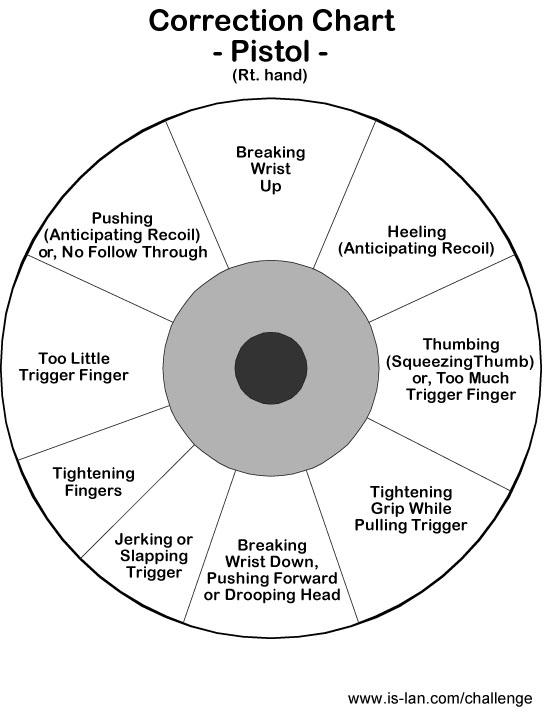 Pistol Correction Chart Jpg